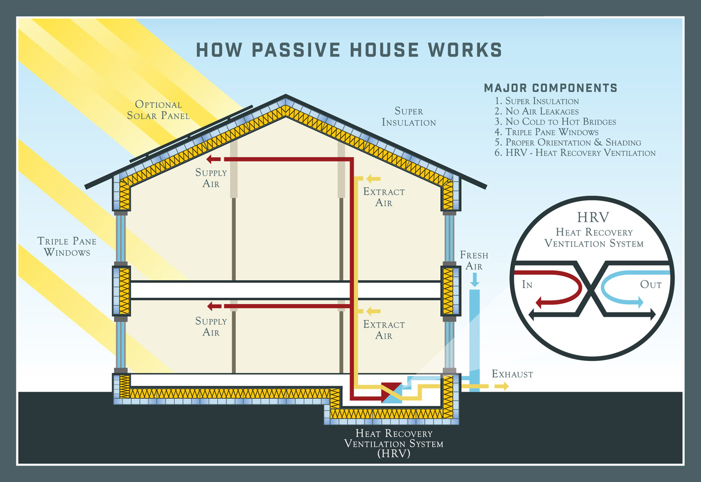Passive House Ventilation System : Higher living alture properties